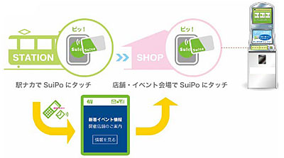 SuiPo利用イメージ