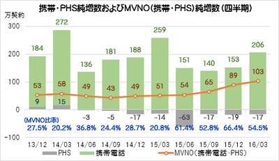 携帯・PHS純増数に占めるMVNOの...
