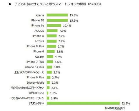 5a1ad0fcf4 子どもに持たせて良いと思うスマートフォンの機種は、「まだわからない」が52.9%で1位、XperiaとiPhone  SEが15.3%で同率2位に、4位にはiPhone 6sが10.4%となった。
