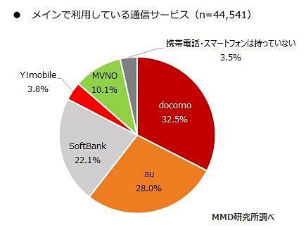MVNO利用率は10.1%に増加、楽天...