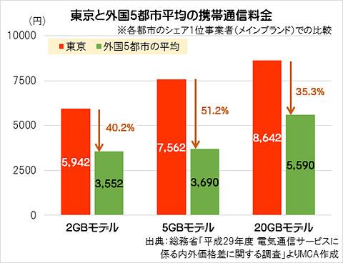 携帯 料金 比較 徹底比較:ドコモ・au・ソフトバンク ・楽天モバイル-...