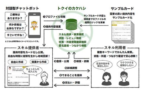 利用者:さわしお - JapaneseClass.jp