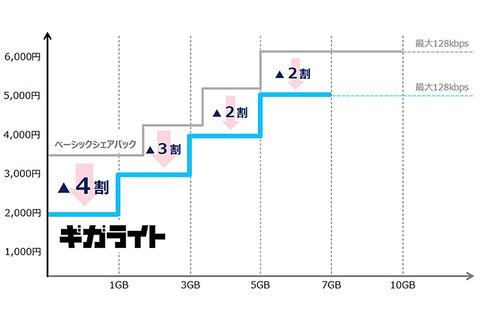 【通信】ドコモの新料金プラン「ギガホ」「ギガライト」発表、6月から提供