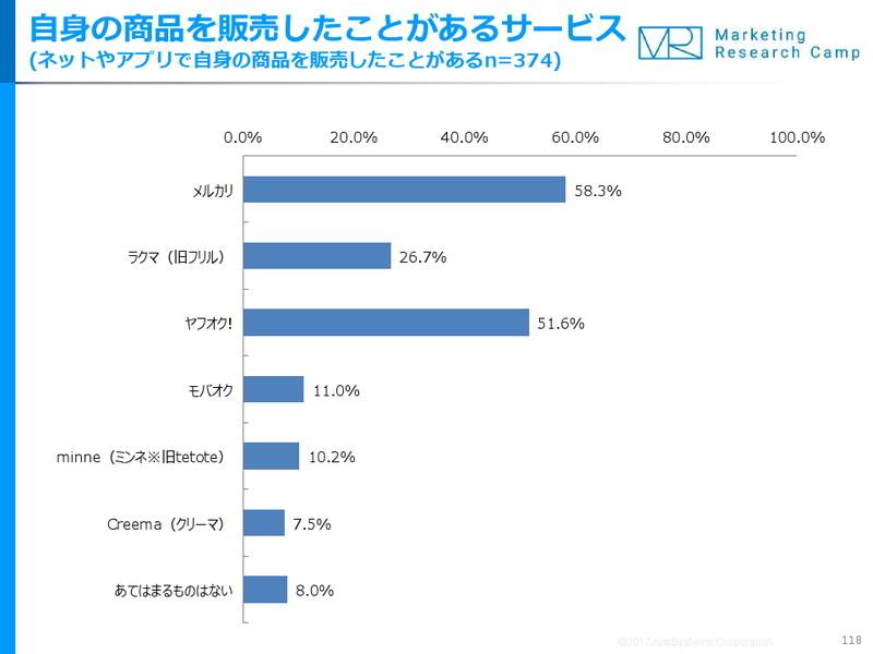 【個人売買】10~30代は「メルカリ」、40~60代は「ヤフオク!」派が多数――ジャストシステム調査