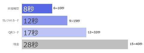 【決済】レジでのキャッシュレス決済は現金よりも16秒早く完了、JCB調査