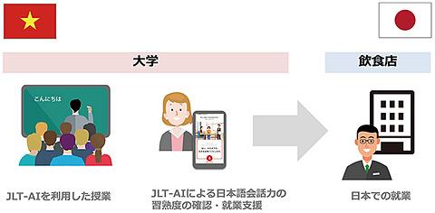 AIで日本語学習をサポート、外食...