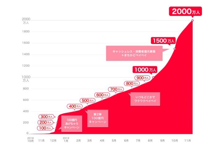【決済】PayPay、ユーザー数2000万人を突破