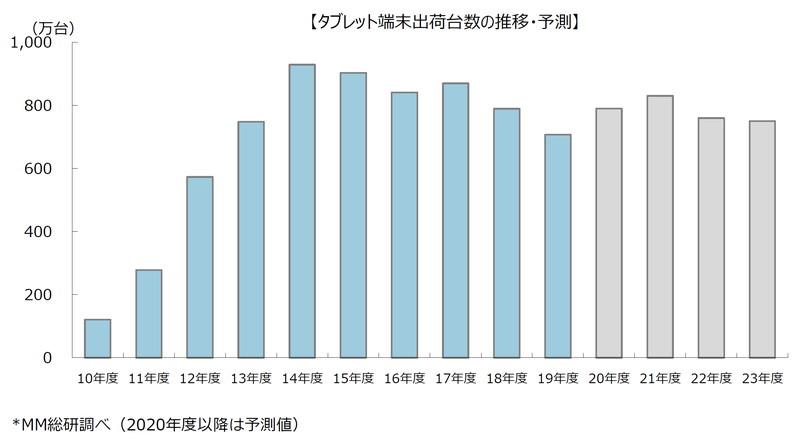 【タブレット】国内タブレット端末出荷台数は2013年度以降最低に、MM総研調査
