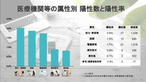 率 コロナ 陽性 東京都 新型コロナの感染状況を詳しく