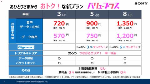 【通信】nuroモバイルが新料金プラン「バリュープラス」、3GBで月792円