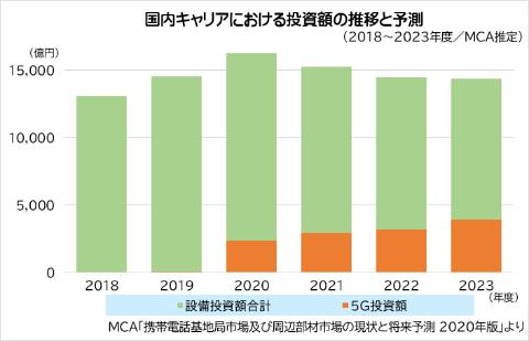 """5G""基地局整備に投入される投資金額"