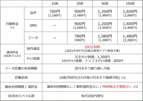 【通信】OCN モバイル ONE、1GB770円〜の新料金プランを発表――端末1円のセールも開催