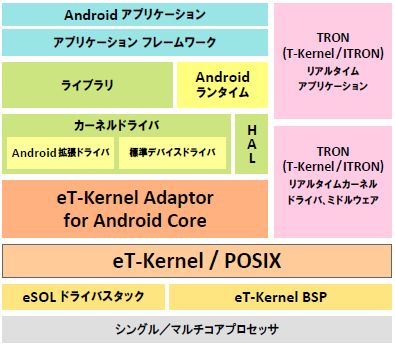eT-Kernel Adaptor for Androidを利用したソフトウェア アーキテクチャ