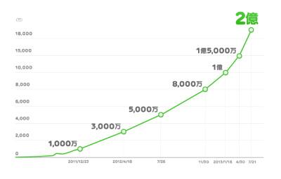 LINE利用者が世界で2億人突破、1億人到達から半年で倍増
