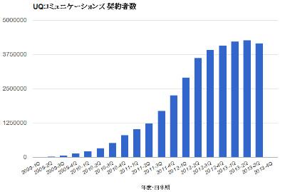 UQ、「+WiMAX」スマホ減少で契約者数が純減