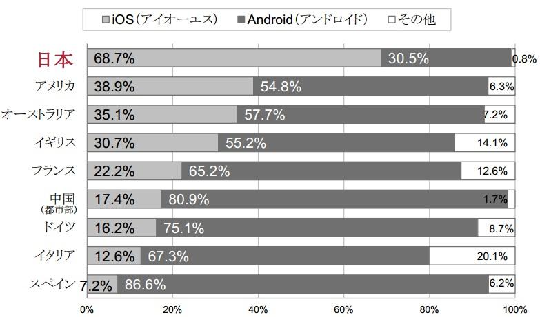 iPhoneが日本でしか売れていないと話題に