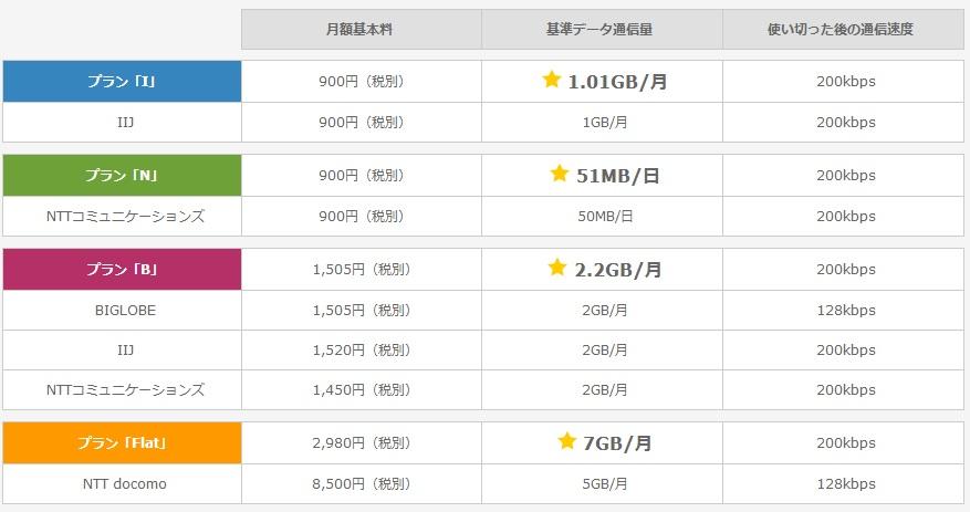 【MVNO】低価格定額プラン総合スレ(格安SIM) Part20->画像>296枚