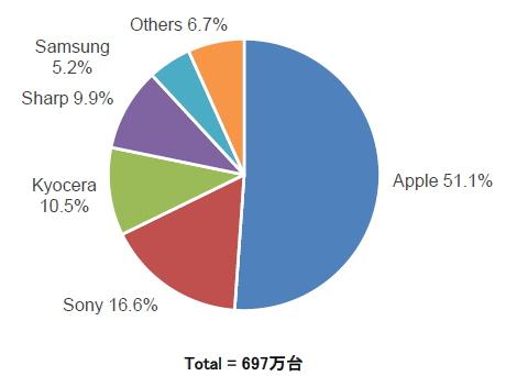 【スマホ】スマートフォンの最新シェアが発表される アップル減少、京セラ爆上げ、富士通終了の模様