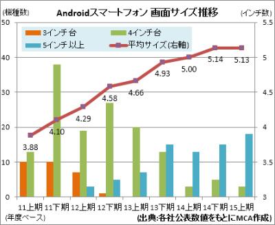 スマートフォン画面、大型化は一...