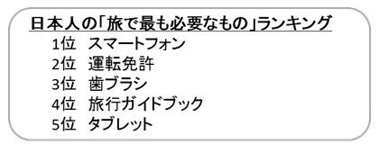 """""""旅の必需品"""" 日本人「スマホ」 欧州「歯ブラシ」 米国「免許証」 [無断転載禁止]©2ch.net [556664304]->画像>9枚"""