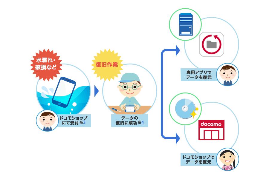 ドコモのデータ復旧サービス、復元データをダウンロードできるネット ...