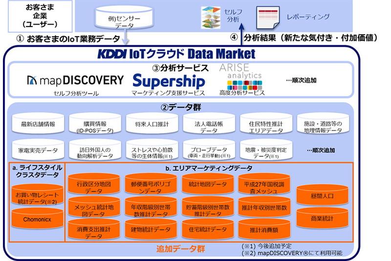 顧客分析のデータを提供する「KDDI IoTクラウド Data Market」、レシート統計データなどが追加