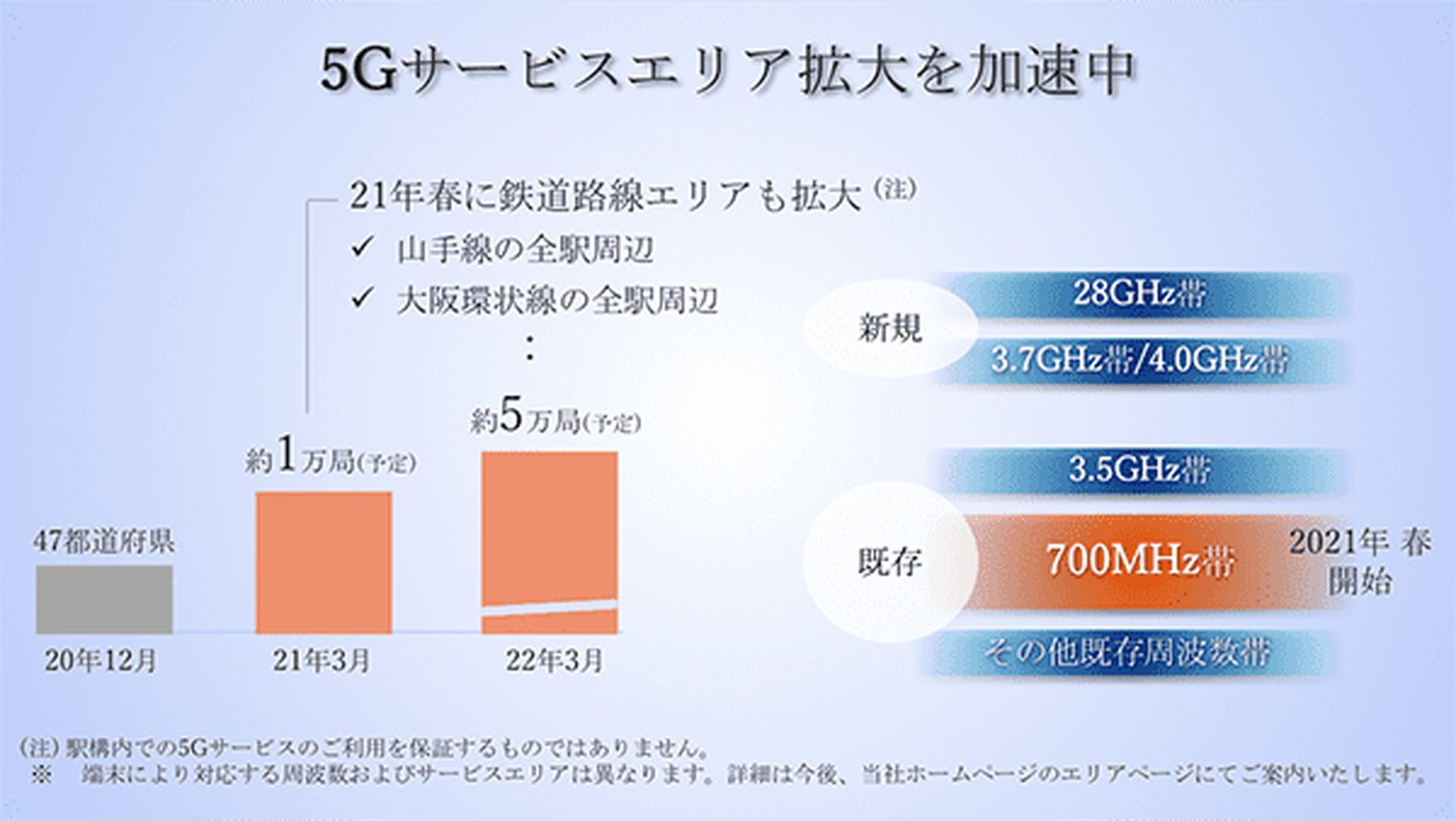 周波数 帯 5g