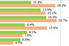 大手キャリアのユーザー、「月の通信量1GB」は1割だった - ケータイ Watch
